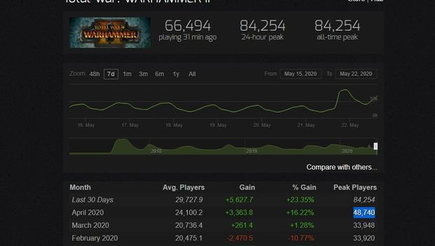 Two Years After Release Total War Warhammer Ii Is More Popular Than Ever