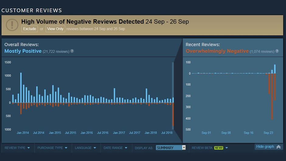 Screenshot of Total War: Rome 2's review bombing on Steam