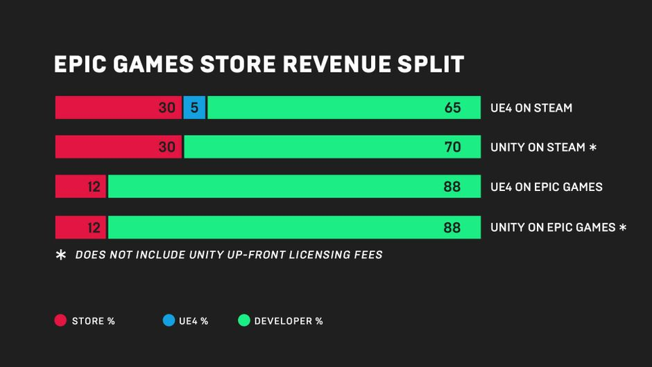 The Epic Games Store's revenue split graph